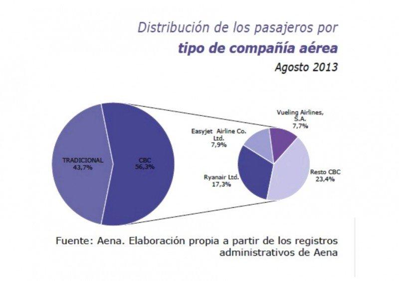 Distribución de los pasajeros por tipo de compañía.