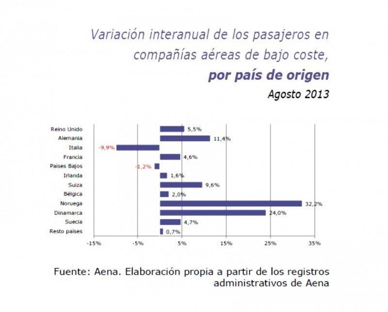 Variación anual del número de pasajeros en low cost según el mercado emisor.