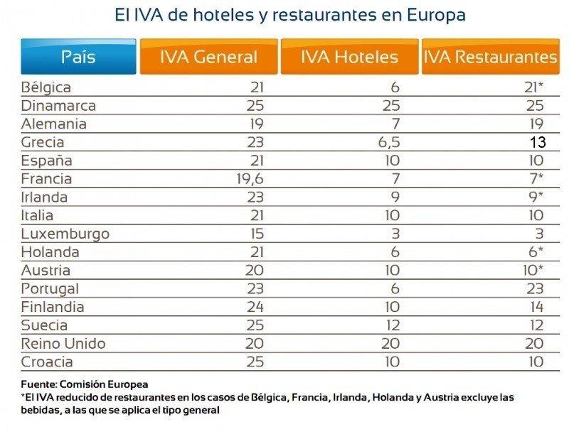 Tabla comparativa del IVA en hoteles y restaurantes de Europa. Click para ampliar imagen.