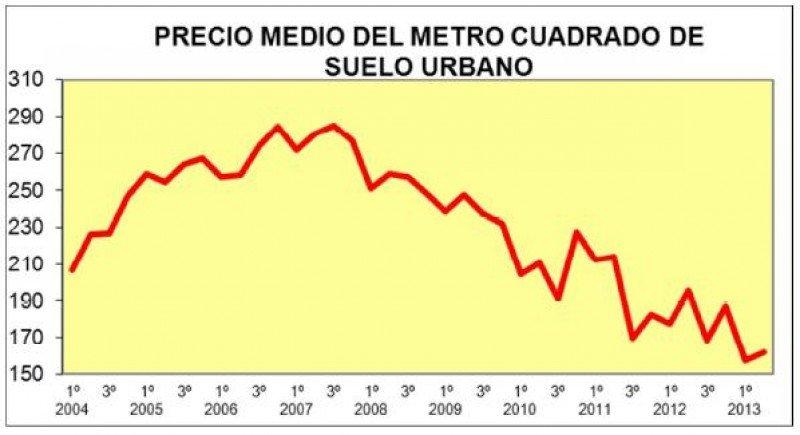 El precio del suelo ha caído más en los municipios de más de 50.000 habitantes, donde ha disminuido un 25,2%. Fuente: Ministerio de Fomento.