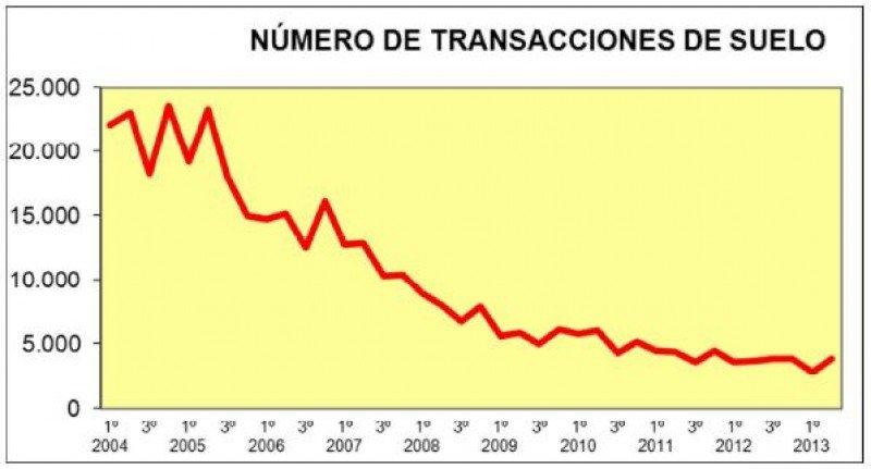 En el segundo trimestre de 2013 se han realizado más transacciones que en 2012, pero de menor superficie. Fuente: Ministerio de Fomento.