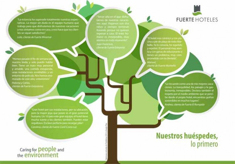 Fuerte Hoteles presenta su memoria de sostenibilidad con una notable reducción del consumo energético