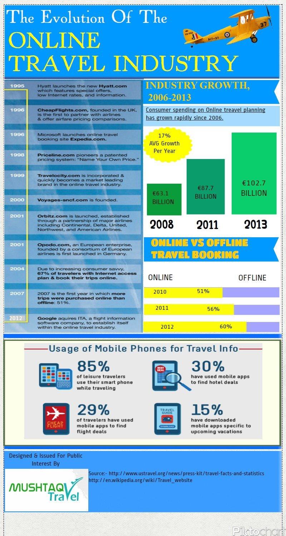 Infografía: Evolución de los intermediarios online