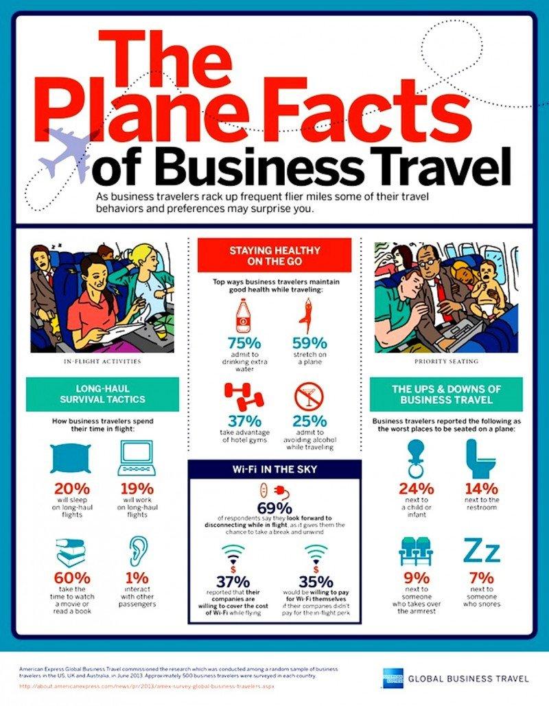 Infografía: Los pasajeros de negocios prefieren estar desconectados
