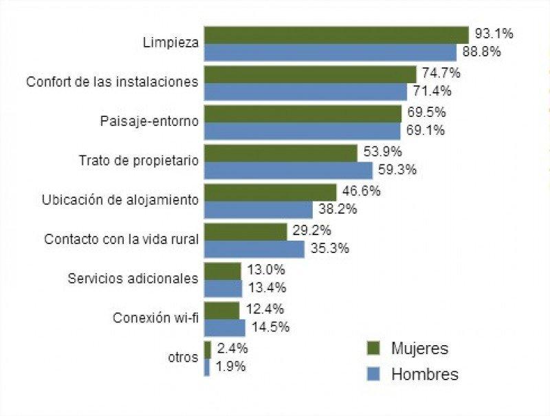 Prioridades de hombres y mujeres en turismo rural, según los resultados del Observatorio.
