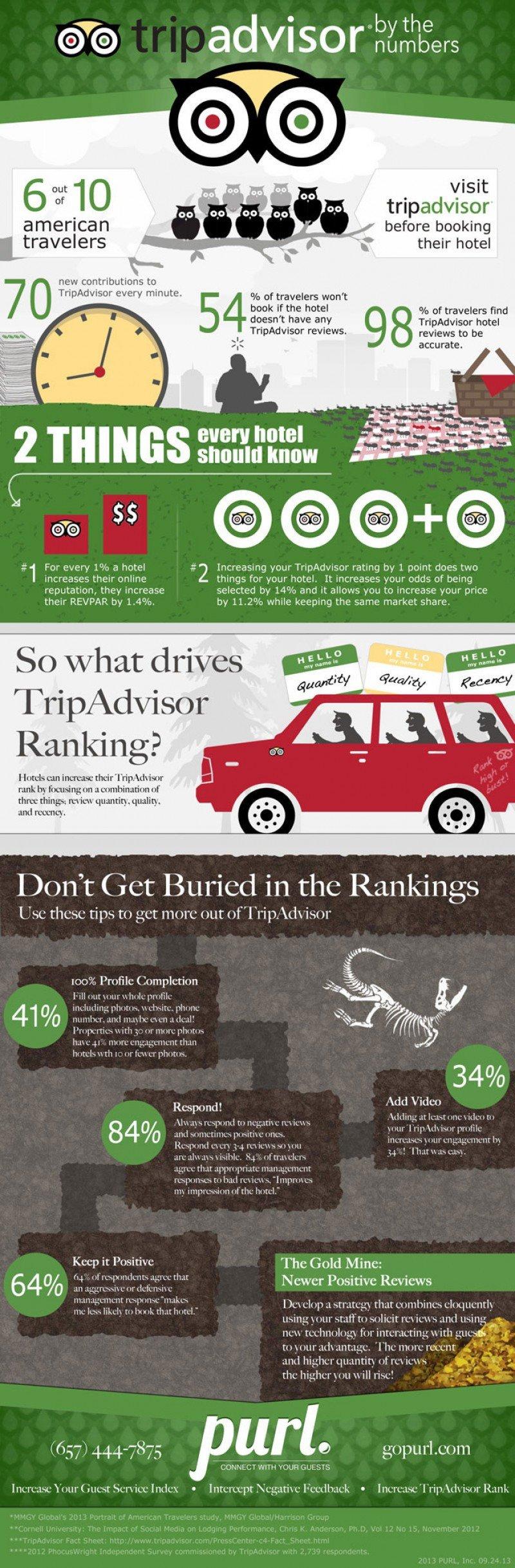 Infografía sobre cómo escalar posiciones en el ranking de TripAdvisor.