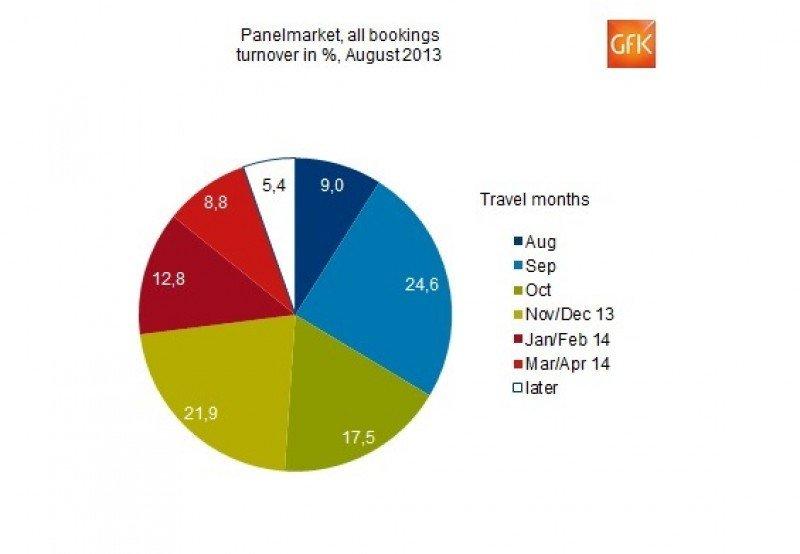 Las reservas para el invierno crecen un 6,5% en las agencias alemanas
