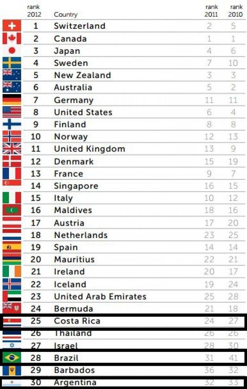 Ranking global 2012.