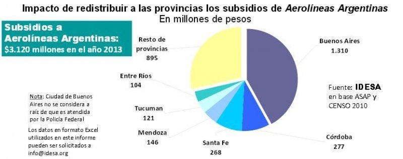 Exigen redistribución del dinero de los subsidios para mejorar la seguridad de las provincias. (Fuente: IDESA).