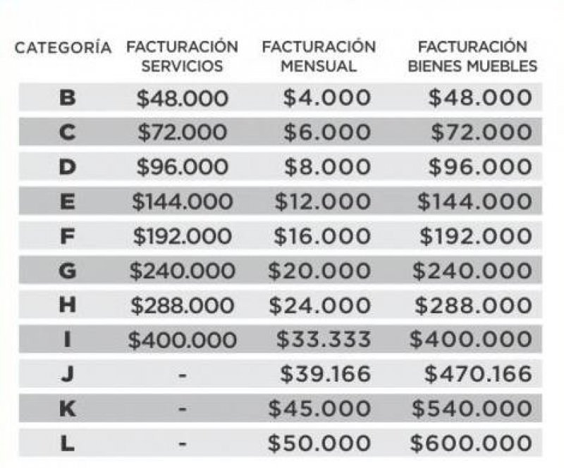 Nueva tabla de facturación. (Fuente: Telam).