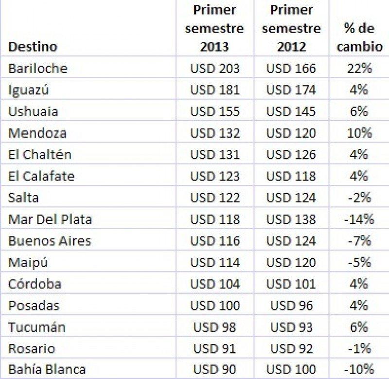 Variación de tarifas (Fuente: Hoteles.com).