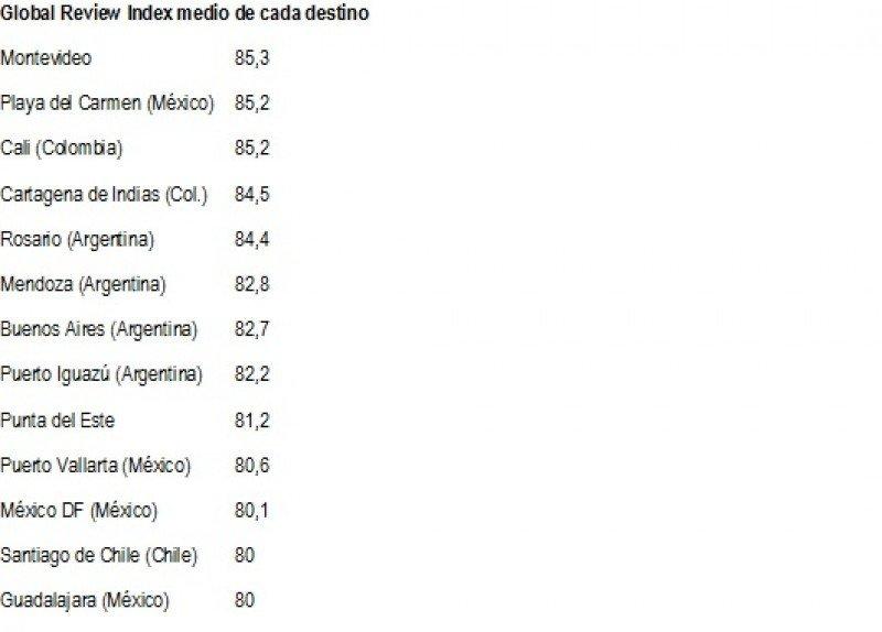 Ranking de ciudades y destinos de Latinoamérica según su Global Review Index (GRI)