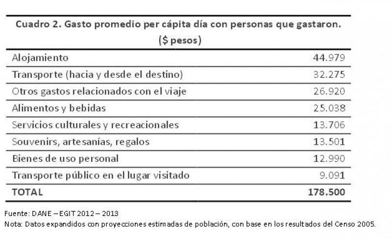 Distribución gasto diario por turista. (Fuente: DANE).