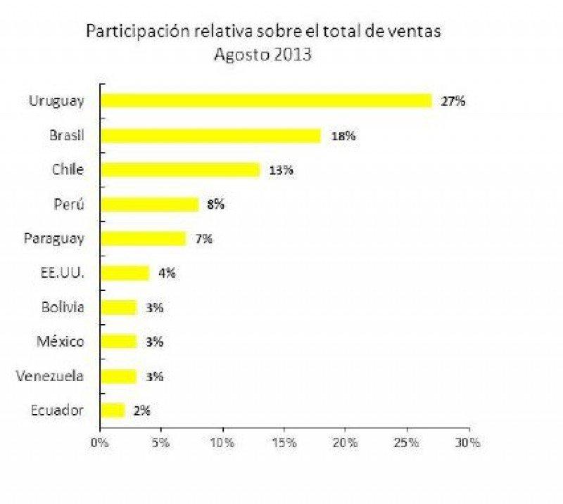 Participación en las compras, mes de agosto. (Fuente:Global Blue).