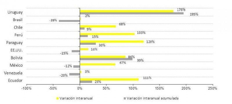 Variación interanual de las ventas por nacionalidad. Agosto 2013. (Fuente: Global Blue).