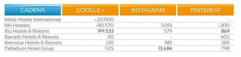 Presencia de las grandes cadenas españolas en Google  , Instagram y Pinterest. Tabla Hosteltur.