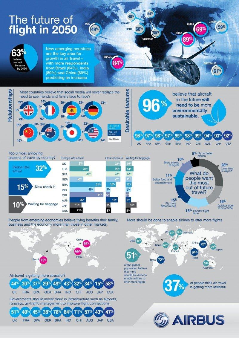 Infografía: ¿Cómo será el transporte aéreo en 2050?
