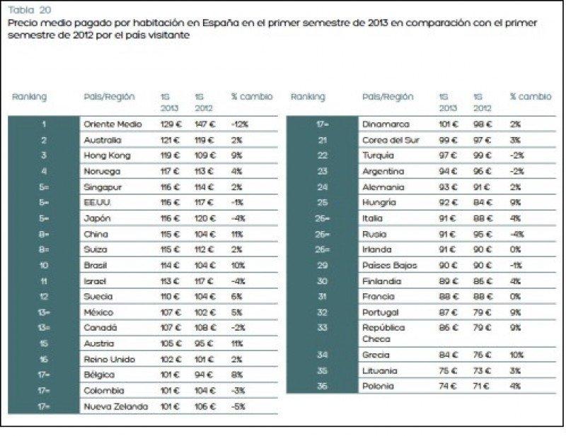 Clientes de Oriente Medio, los que más gastan en los hoteles españoles