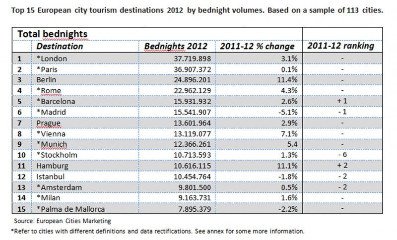 Los 15 principales destinos de Europa por pernoctaciones de hotel en 2012. Fuente: European Cities Marketing.