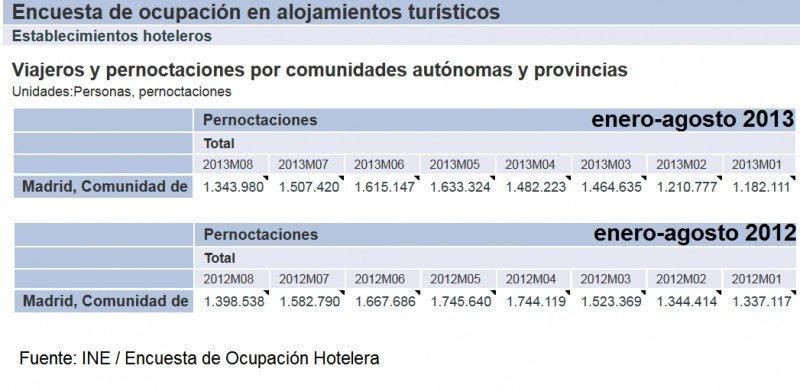 Pernoctaciones hoteleras en Madrid de enero a agosto, comparativo 2012 y 2013. Tabla: INE. CLICK PARA AMPLIAR IMAGEN.