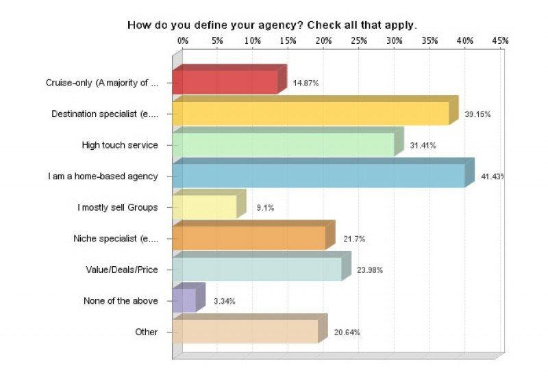 El 40% de los agentes norteamericanos trabaja desde casa