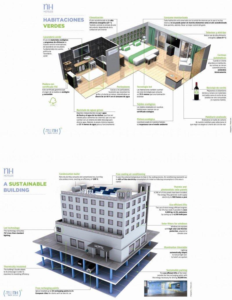 Habitaciones verdes de NH.