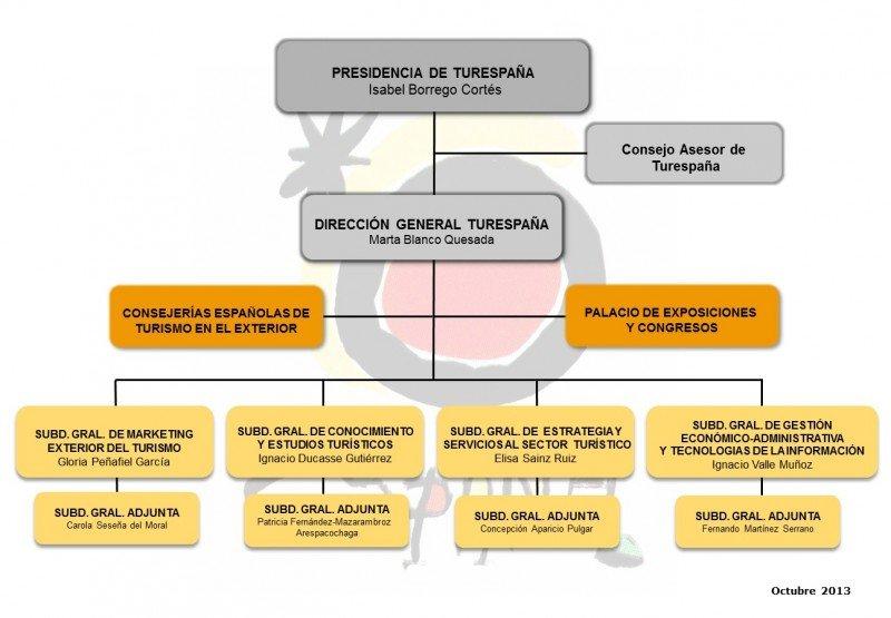 Organigrama de Turespaña. Click para ampliar imagen.