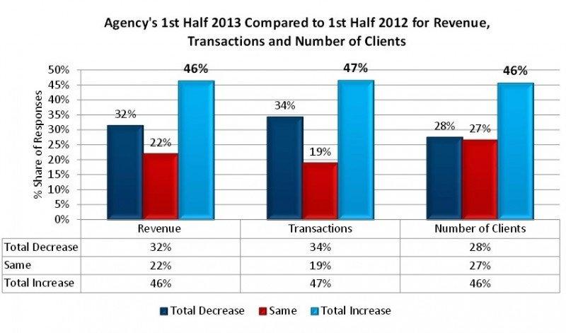 Agencias de EEUU: el 46% registra incremento de ingresos en 2013