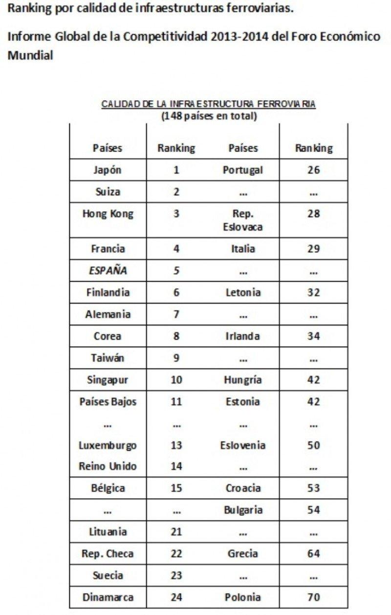 Ranking por calidad de infraestructura ferroviaria