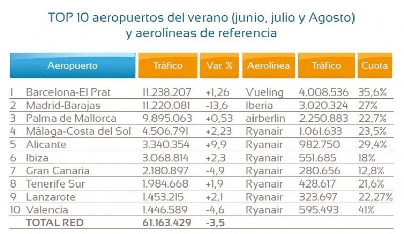 El Top 10 de aeropuertos y aerolíneas del verano