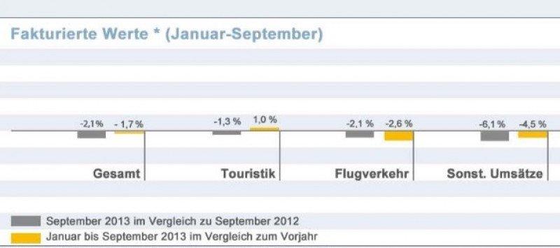 Las agencias alemanas venden un 2% menos en septiembre