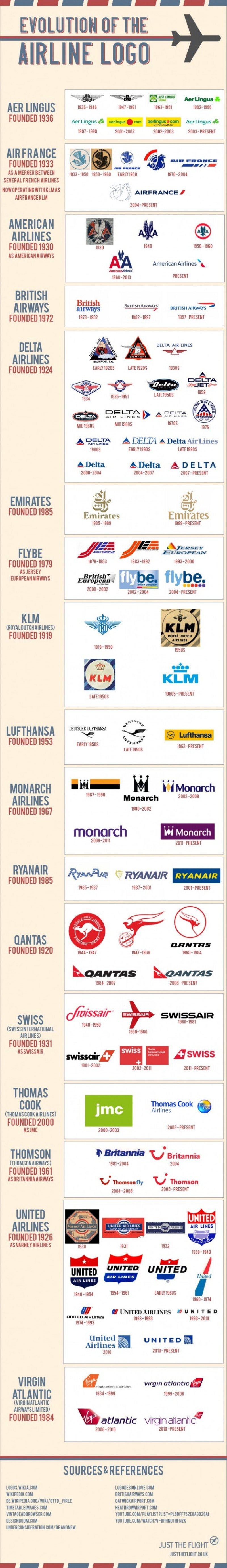 Infografía: Evolución de los logos de aerolíneas del mundo.