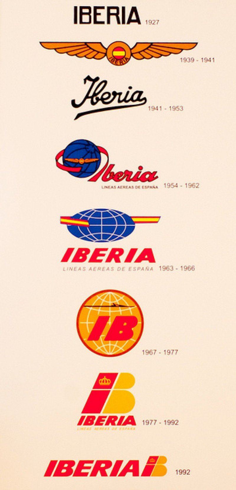 Infografía: Evolución de los logos de Iberia.