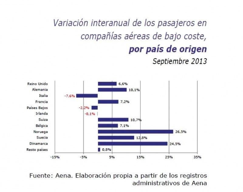 Las low cost captan el 54,8% de las llegadas internacionales a España