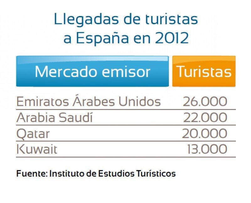 Llegadas de turistas de países del Golfo Pérsico. Fuente: IET.
