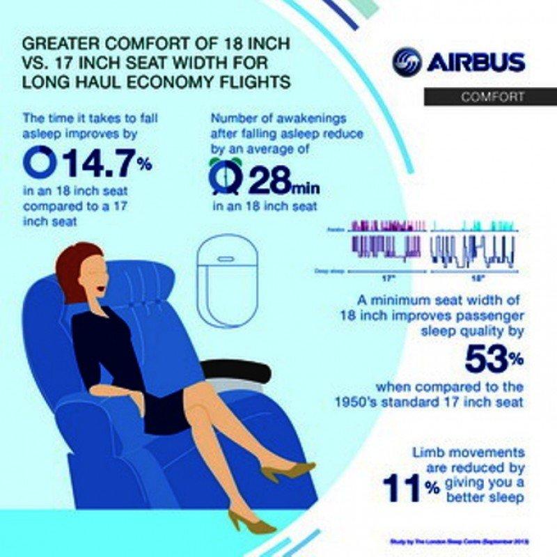 Un estudio realizado reveló que en vuelos de largo radio 'una pulgada tiene una influencia enorme en el confort del pasajero'.