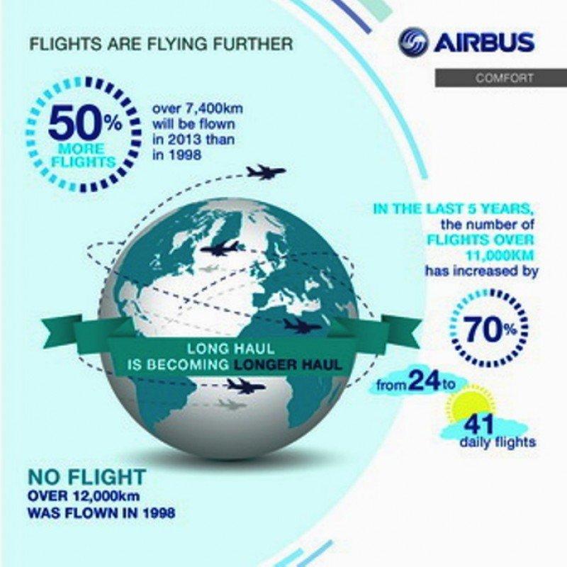 Airbus urge a mejorar el estándar de confort en vuelos de largo radio