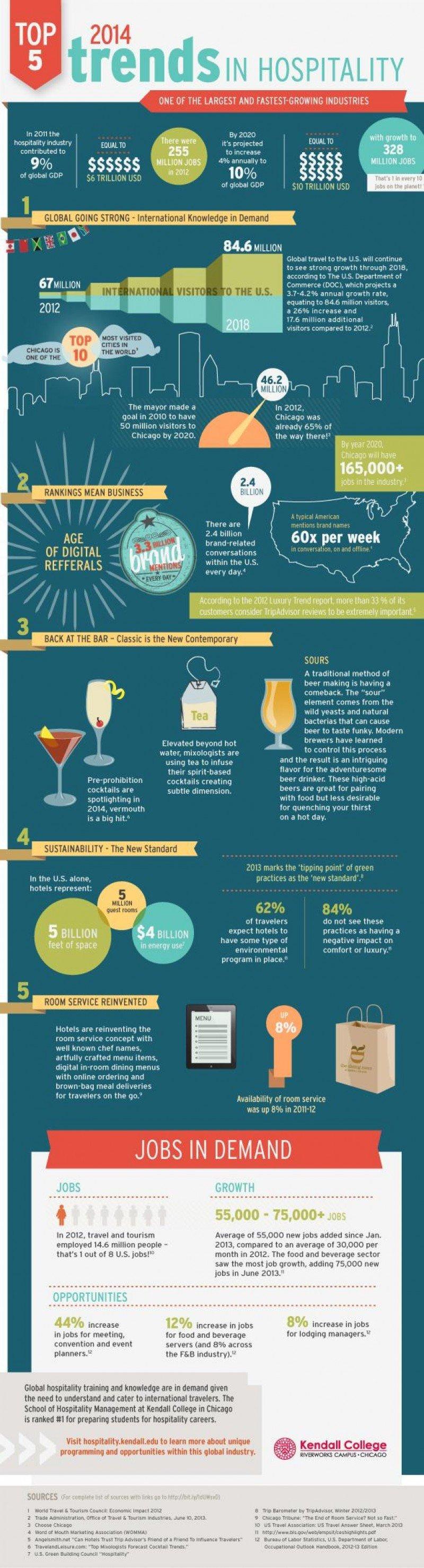 Infografía de Kendall College sobre las tendencias del sector hotelero para 2014.