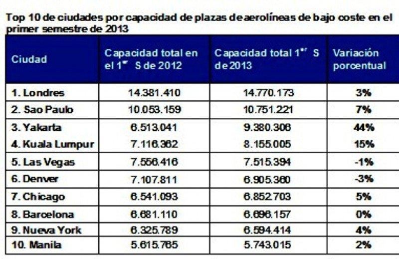 Top 10 de ciudades por capacidad disponible de aerolíneas low cost.