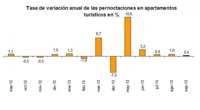 Tabla del INE de la evolución de las pernoctaciones en los apartamentos en los últimos 12 meses.