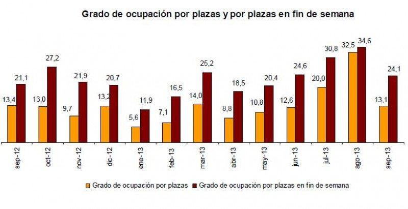 Tabla del INE del grado de ocupación en la oferta de turismo rural.