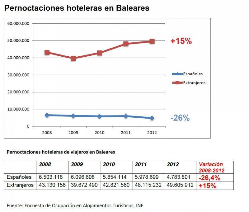 Evolución de las pernoctaciones hoteleras en Baleares. CLICK PARA AMPLIAR IMAGEN.
