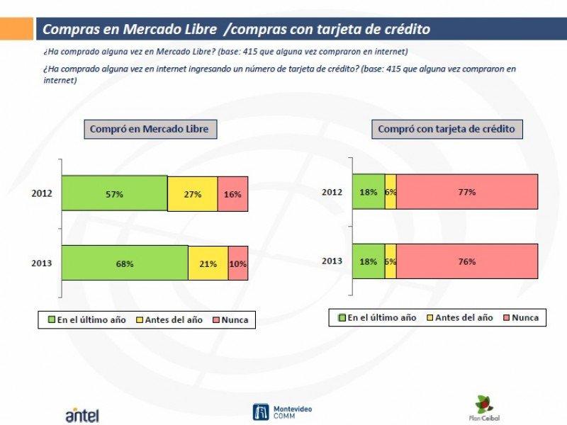 Fuente: Perfil del internauta uruguayo 2013. Grupo Radar