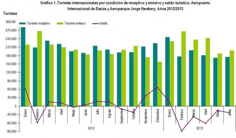 Turistas internacionales por condición de receptivo, emisivo y saldo turístico. (Fuente: INDEC).