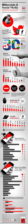 Infografía: Millennials y redes sociales