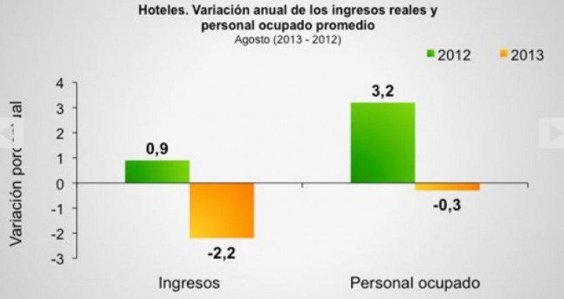Ingresos reales en hoteles de Colombia disminuyen 1,6% hasta agosto (Fuente: DANE).