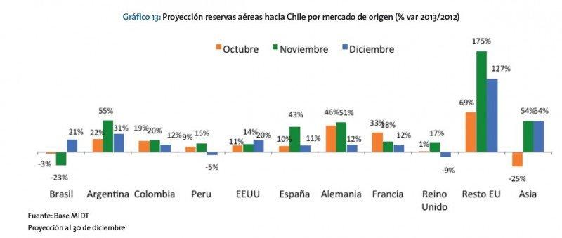 Proyección reservas aéreas hacia Chile por mercado de origen. (Fuente: Barometro Fedetur).