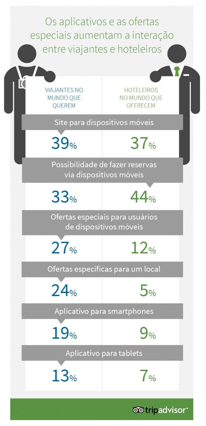 El 53% de los hoteles del mundo invertirá en marketing móvil en 2014