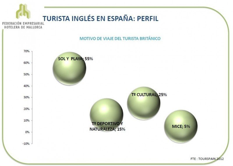El turismo británico, sólido hacia España