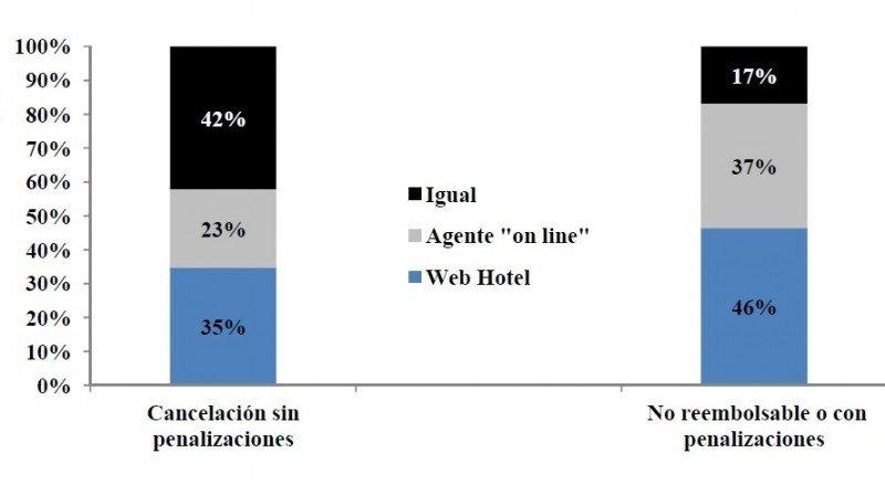 Los hoteles de Baleares ofrecen tarifas más competitivas que las agencias online